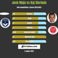 Josh Maja vs Kaj Sierhuis h2h player stats