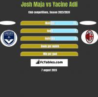 Josh Maja vs Yacine Adli h2h player stats