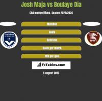 Josh Maja vs Boulaye Dia h2h player stats