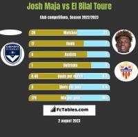 Josh Maja vs El Bilal Toure h2h player stats