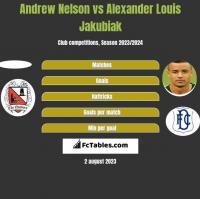 Andrew Nelson vs Alexander Louis Jakubiak h2h player stats