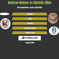 Andrew Nelson vs Christie Elliot h2h player stats
