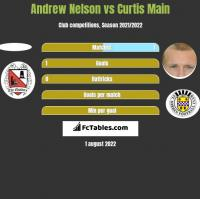 Andrew Nelson vs Curtis Main h2h player stats