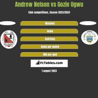 Andrew Nelson vs Gozie Ugwu h2h player stats