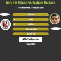 Andrew Nelson vs Graham Dorrans h2h player stats