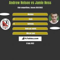 Andrew Nelson vs Jamie Ness h2h player stats