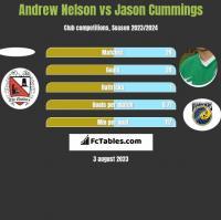 Andrew Nelson vs Jason Cummings h2h player stats