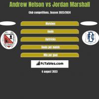 Andrew Nelson vs Jordan Marshall h2h player stats