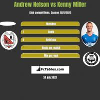 Andrew Nelson vs Kenny Miller h2h player stats