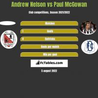 Andrew Nelson vs Paul McGowan h2h player stats