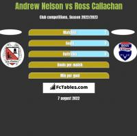 Andrew Nelson vs Ross Callachan h2h player stats