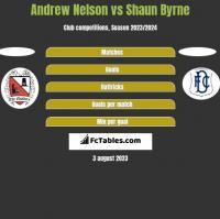 Andrew Nelson vs Shaun Byrne h2h player stats