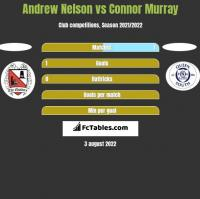 Andrew Nelson vs Connor Murray h2h player stats
