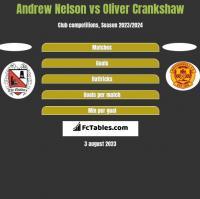 Andrew Nelson vs Oliver Crankshaw h2h player stats
