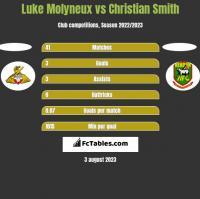 Luke Molyneux vs Christian Smith h2h player stats