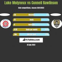 Luke Molyneux vs Connell Rawlinson h2h player stats