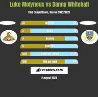 Luke Molyneux vs Danny Whitehall h2h player stats