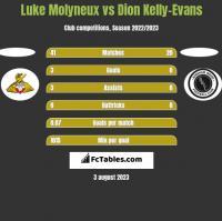 Luke Molyneux vs Dion Kelly-Evans h2h player stats