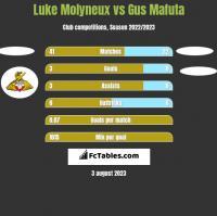 Luke Molyneux vs Gus Mafuta h2h player stats