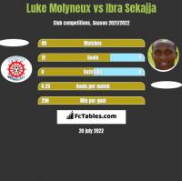 Luke Molyneux vs Ibra Sekajja h2h player stats