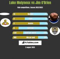 Luke Molyneux vs Jim O'Brien h2h player stats