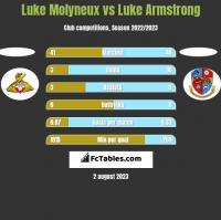 Luke Molyneux vs Luke Armstrong h2h player stats