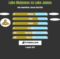 Luke Molyneux vs Luke James h2h player stats