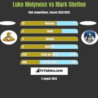 Luke Molyneux vs Mark Shelton h2h player stats