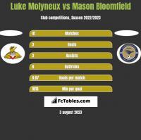 Luke Molyneux vs Mason Bloomfield h2h player stats
