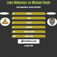 Luke Molyneux vs Michael Doyle h2h player stats