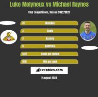 Luke Molyneux vs Michael Raynes h2h player stats