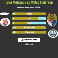 Luke Molyneux vs Myles Anderson h2h player stats