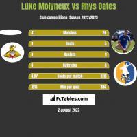 Luke Molyneux vs Rhys Oates h2h player stats