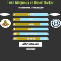 Luke Molyneux vs Robert Harker h2h player stats