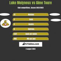 Luke Molyneux vs Gime Toure h2h player stats