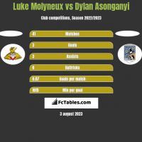 Luke Molyneux vs Dylan Asonganyi h2h player stats