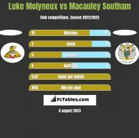 Luke Molyneux vs Macauley Southam h2h player stats
