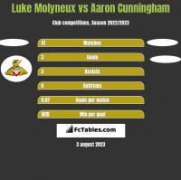 Luke Molyneux vs Aaron Cunningham h2h player stats