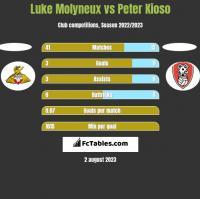 Luke Molyneux vs Peter Kioso h2h player stats