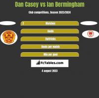 Dan Casey vs Ian Bermingham h2h player stats