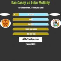 Dan Casey vs Luke McNally h2h player stats
