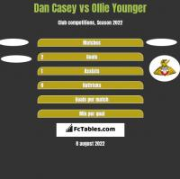 Dan Casey vs Ollie Younger h2h player stats