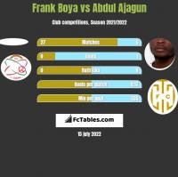 Frank Boya vs Abdul Ajagun h2h player stats