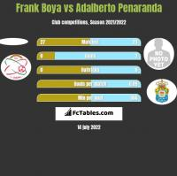 Frank Boya vs Adalberto Penaranda h2h player stats