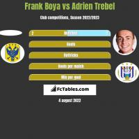 Frank Boya vs Adrien Trebel h2h player stats