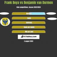 Frank Boya vs Benjamin van Durmen h2h player stats