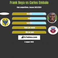 Frank Boya vs Carlos Embalo h2h player stats