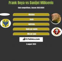 Frank Boya vs Danijel Milicevic h2h player stats