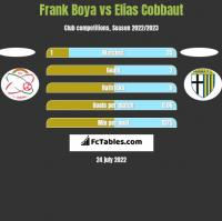 Frank Boya vs Elias Cobbaut h2h player stats