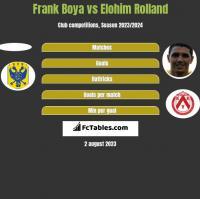 Frank Boya vs Elohim Rolland h2h player stats